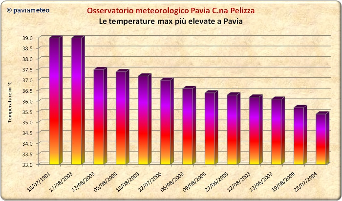 Le temperature massime più elevate di Pavia