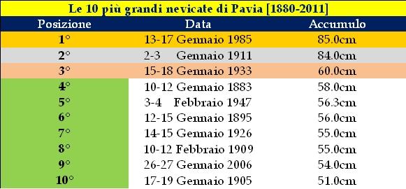 Le 10 più grandi nevicate di Pavia dal 1880 ad oggi